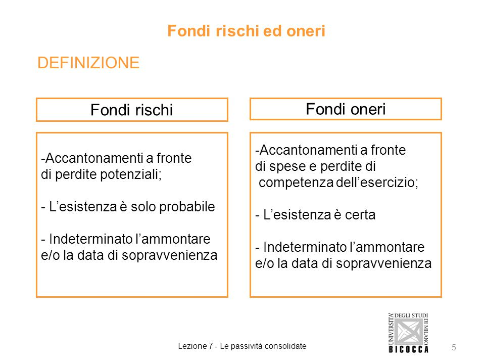 DEFINIZIONE Fondi rischi ed oneri Lezione 7 - Le passività consolidate 5 Fondi rischi Fondi oneri -Accantonamenti a fronte di perdite potenziali; - L'