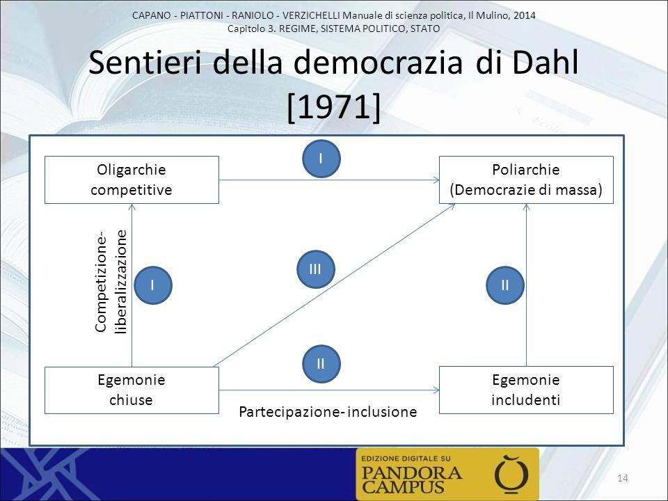 CAPANO - PIATTONI - RANIOLO - VERZICHELLI Manuale di scienza politica, Il Mulino, 2014 Capitolo 3. REGIME, SISTEMA POLITICO, STATO Sentieri della demo