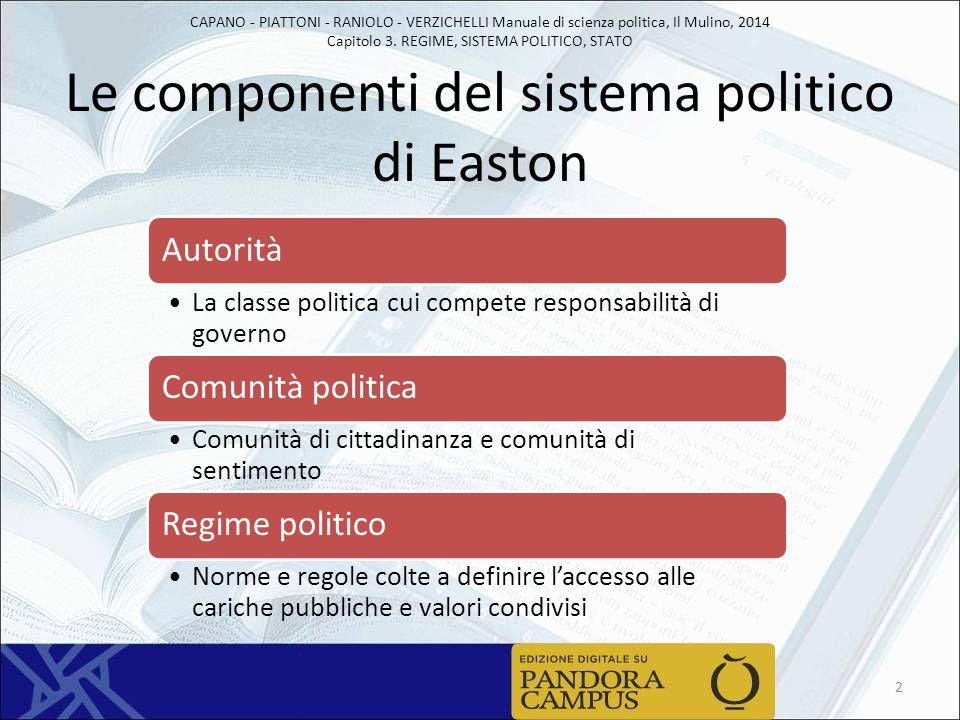 CAPANO - PIATTONI - RANIOLO - VERZICHELLI Manuale di scienza politica, Il Mulino, 2014 Capitolo 3. REGIME, SISTEMA POLITICO, STATO Le componenti del s