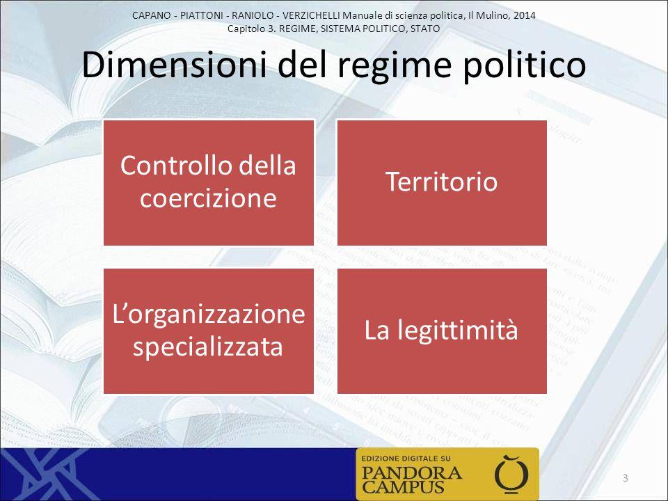 CAPANO - PIATTONI - RANIOLO - VERZICHELLI Manuale di scienza politica, Il Mulino, 2014 Capitolo 3. REGIME, SISTEMA POLITICO, STATO Dimensioni del regi
