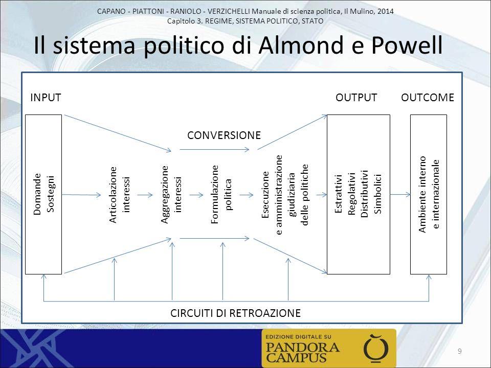CAPANO - PIATTONI - RANIOLO - VERZICHELLI Manuale di scienza politica, Il Mulino, 2014 Capitolo 3. REGIME, SISTEMA POLITICO, STATO Il sistema politico