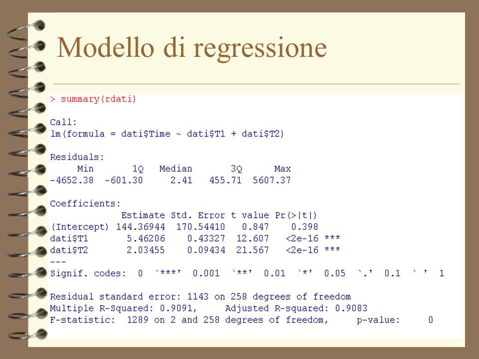 Modello di regressione