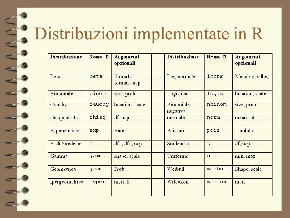 Funzioni con le distribuzioni 4 Densità o probabilità: 4 Funzione di ripartizione: 4 Funzione dei quantili: 4 Generazione di numeri casuali: