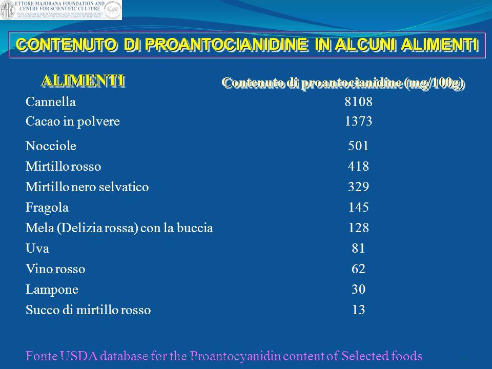 CONTENUTO DI PROANTOCIANIDINE IN ALCUNI ALIMENTI ALIMENTIALIMENTI Contenuto di proantocianidine (mg/100g) Cannella Cacao in polvere Nocciole Mirtillo