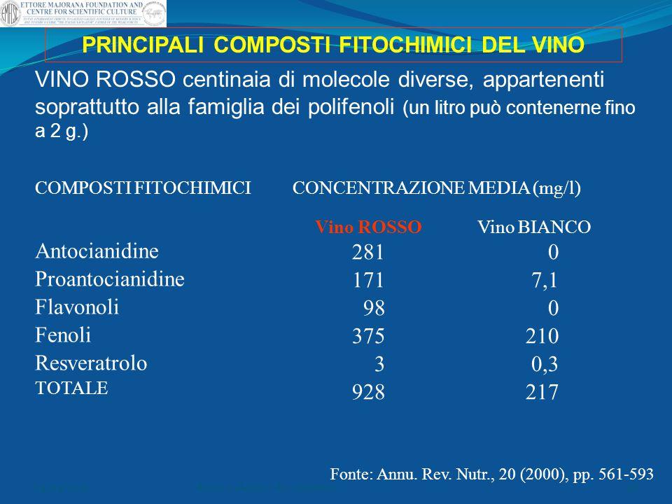 PRINCIPALI COMPOSTI FITOCHIMICI DEL VINO COMPOSTI FITOCHIMICI Antocianidine Proantocianidine Flavonoli Fenoli Resveratrolo TOTALE CONCENTRAZIONE MEDIA
