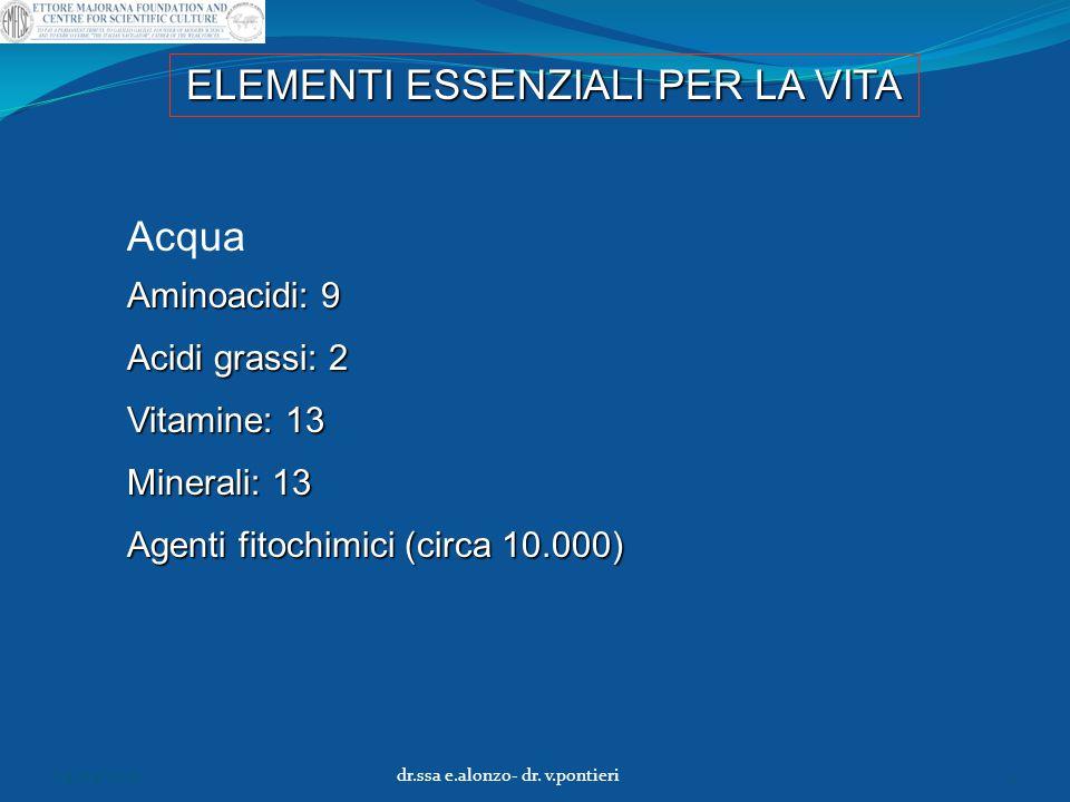 ELEMENTI ESSENZIALI PER LA VITA Acqua Aminoacidi: 9 Acidi grassi: 2 Vitamine: 13 Minerali: 13 Agenti fitochimici (circa 10.000) 04/04/2015dr.ssa e.alo