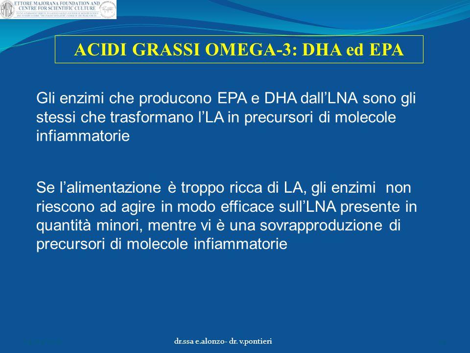 Gli enzimi che producono EPA e DHA dall'LNA sono gli stessi che trasformano l'LA in precursori di molecole infiammatorie Se l'alimentazione è troppo r