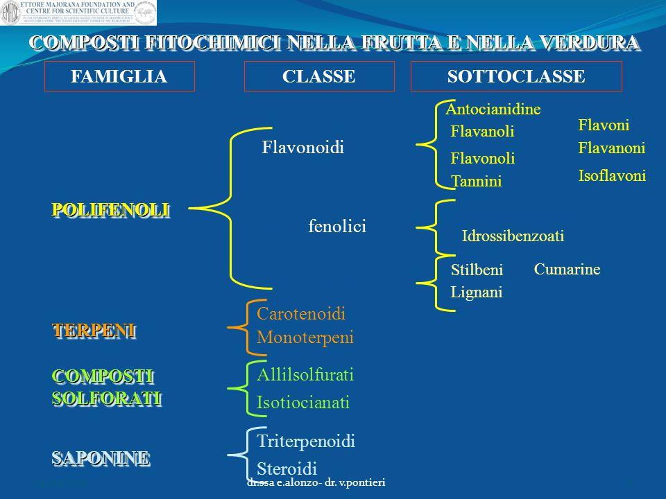 AGLIO E CIPOLLA Diallilsolfuro (DAS) Diallildisolfuro (DADS) Ajoene Quercetina 04/04/2015dr.ssa e.alonzo- dr.