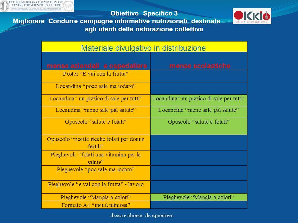 Obiettivo Specifico 3 Migliorare Condurre campagne informative nutrizionali destinate agli utenti della ristorazione collettiva dr.ssa e.alonzo- dr. v