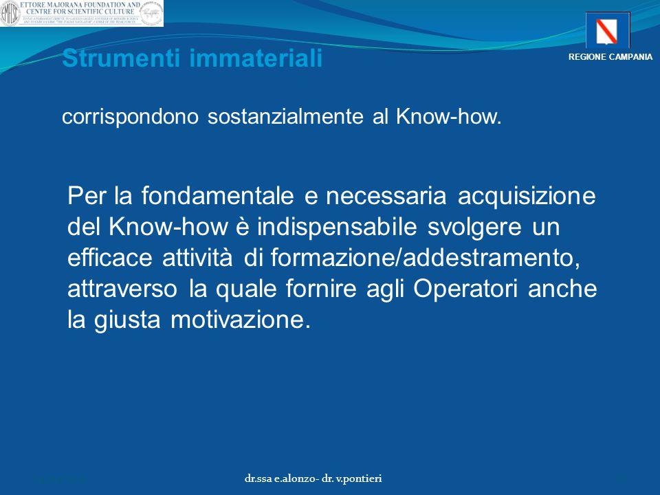 corrispondono sostanzialmente al Know-how. Strumenti immateriali Per la fondamentale e necessaria acquisizione del Know-how è indispensabile svolgere