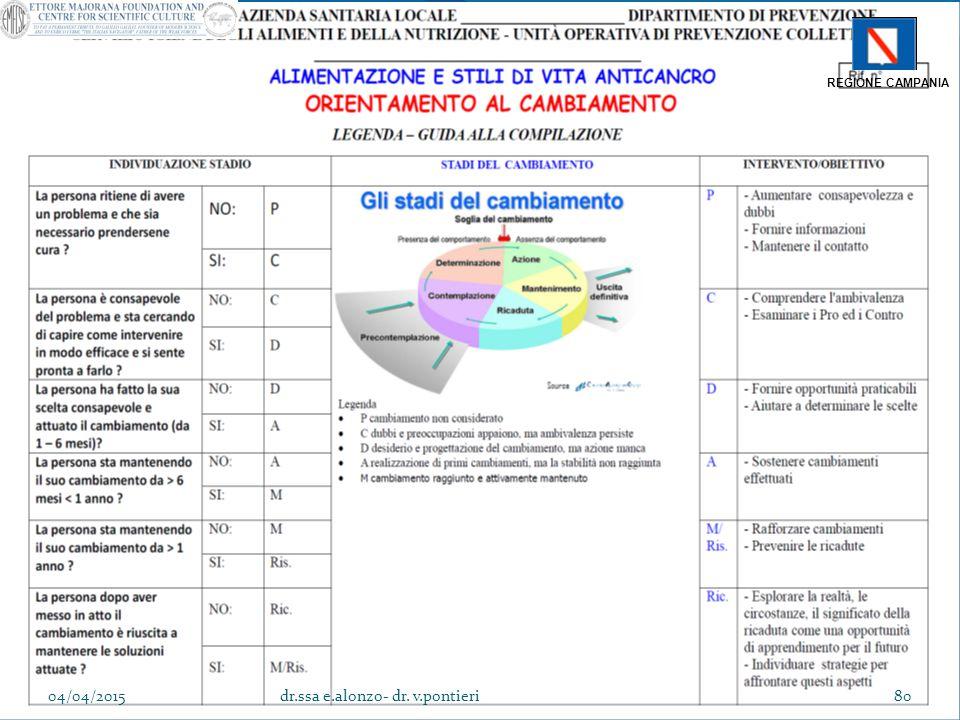 REGIONE CAMPANIA 04/04/2015dr.ssa e.alonzo- dr. v.pontieri80