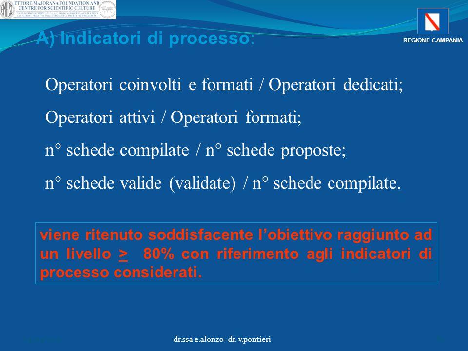 Operatori coinvolti e formati / Operatori dedicati; Operatori attivi / Operatori formati; n° schede compilate / n° schede proposte; n° schede valide (