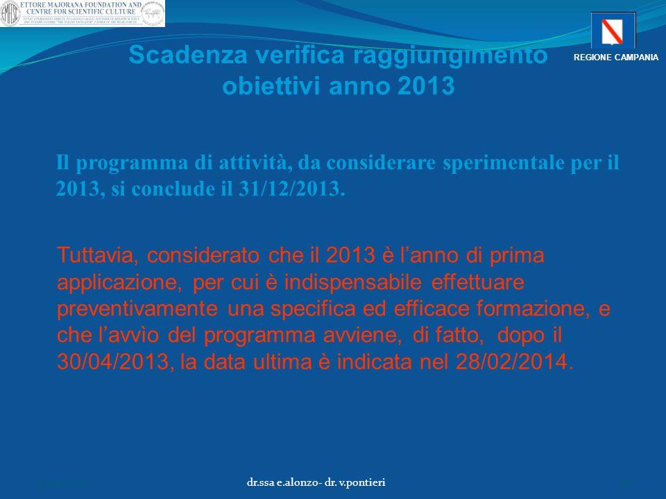 Scadenza verifica raggiungimento obiettivi anno 2013 Il programma di attività, da considerare sperimentale per il 2013, si conclude il 31/12/2013. Tut