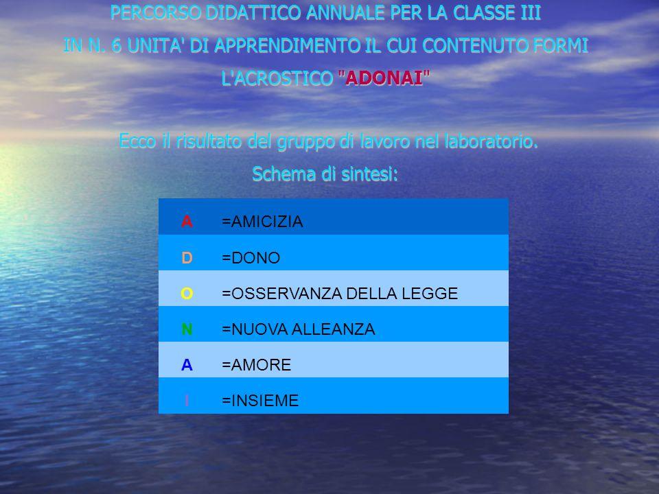 PERCORSO DIDATTICO ANNUALE PER LA CLASSE III IN N.
