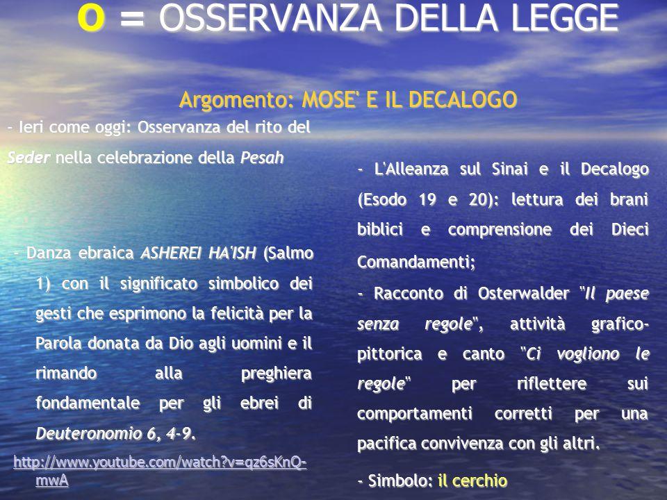 D = DONO Argomento: LA STORIA DELLA SALVEZZA ATTRAVERSO I PATRIARCHI (Abramo, Isacco, Giacobbe) E MOSE .