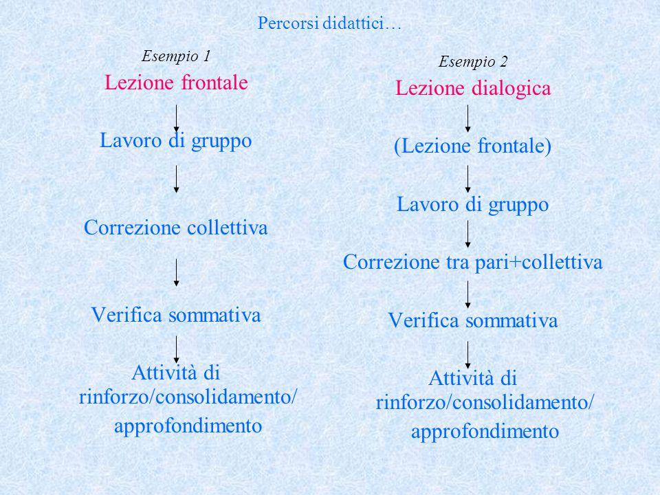 Percorsi didattici… Esempio 1 Lezione frontale Lavoro di gruppo Correzione collettiva Verifica sommativa Attività di rinforzo/consolidamento/ approfon