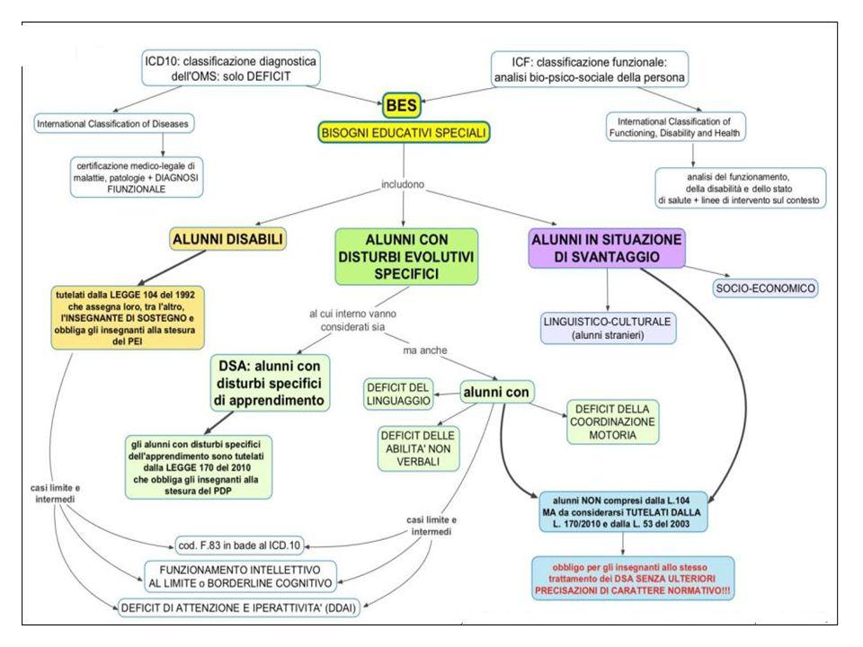 Validità delle diagnosi La Conferenza Stato-Regioni del 25 luglio 2012 ha stabilito, con quattro articoli, in via definitiva il percorso di diagnosi e di certificazione dei DSA Note regione Lombardia definiscono le modalità e i requisiti per effettuare certificazioni di DSA valide ai fini scolastici ai sensi della L.170/10.