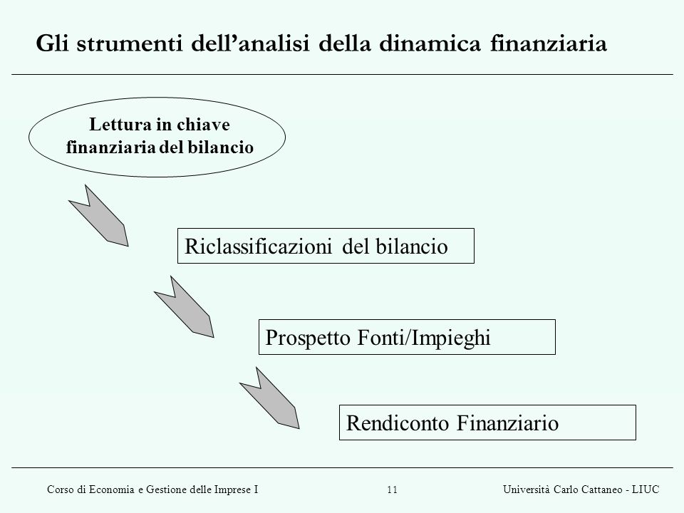 Corso di Economia e Gestione delle Imprese IUniversità Carlo Cattaneo - LIUC 11 Gli strumenti dell'analisi della dinamica finanziaria Lettura in chiave finanziaria del bilancio Prospetto Fonti/Impieghi Riclassificazioni del bilancio Rendiconto Finanziario