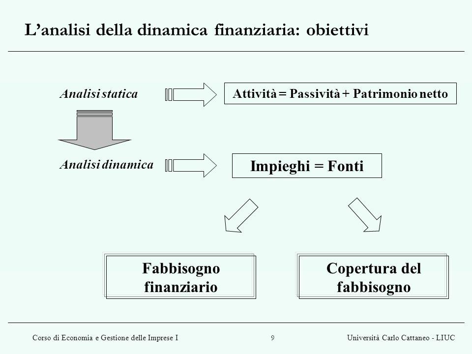 Corso di Economia e Gestione delle Imprese IUniversità Carlo Cattaneo - LIUC 9 L'analisi della dinamica finanziaria: obiettivi Analisi statica Analisi dinamica Attività = Passività + Patrimonio netto Impieghi = Fonti Fabbisogno finanziario Copertura del fabbisogno