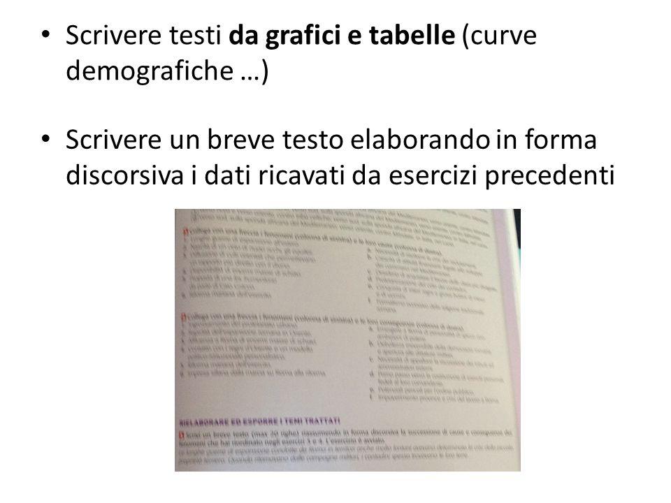 Scrivere un breve testo elaborando in forma discorsiva i dati ricavati da esercizi precedenti Scrivere testi da grafici e tabelle (curve demografiche …)