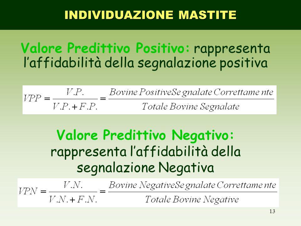 13 Valore Predittivo Positivo: rappresenta l'affidabilità della segnalazione positiva Valore Predittivo Negativo: rappresenta l'affidabilità della segnalazione Negativa INDIVIDUAZIONE MASTITE