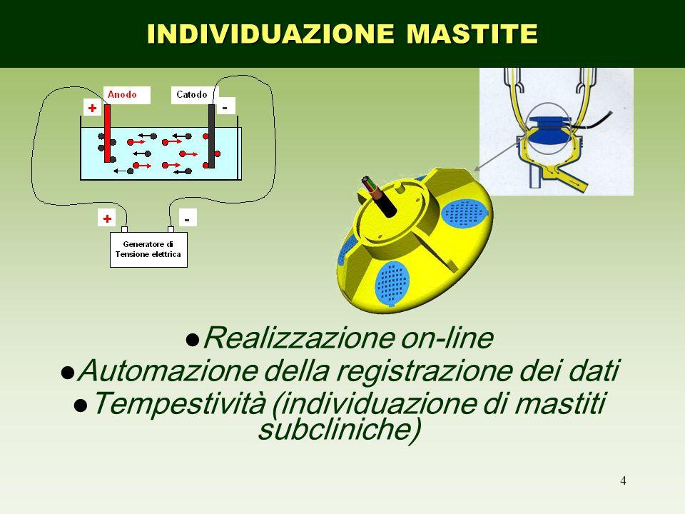 4 Conducibilità Elettrica Realizzazione on-line Automazione della registrazione dei dati Tempestività (individuazione di mastiti subcliniche) INDIVIDUAZIONE MASTITE