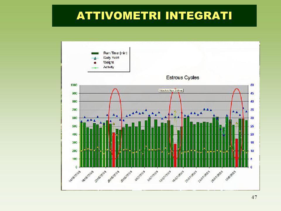 47 Attivometro integrato ATTIVOMETRI INTEGRATI