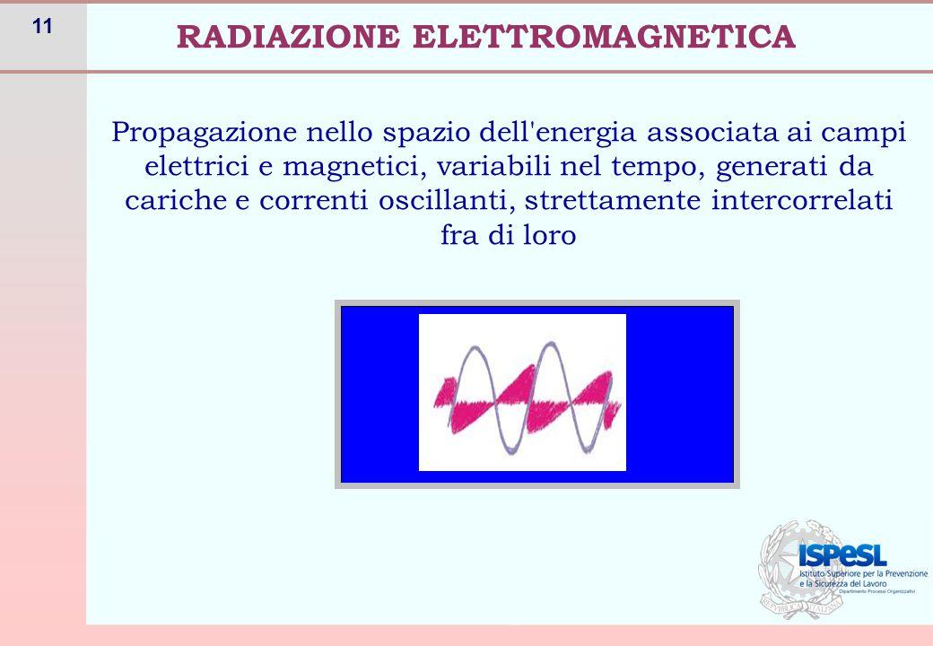 11 Propagazione nello spazio dell'energia associata ai campi elettrici e magnetici, variabili nel tempo, generati da cariche e correnti oscillanti, st