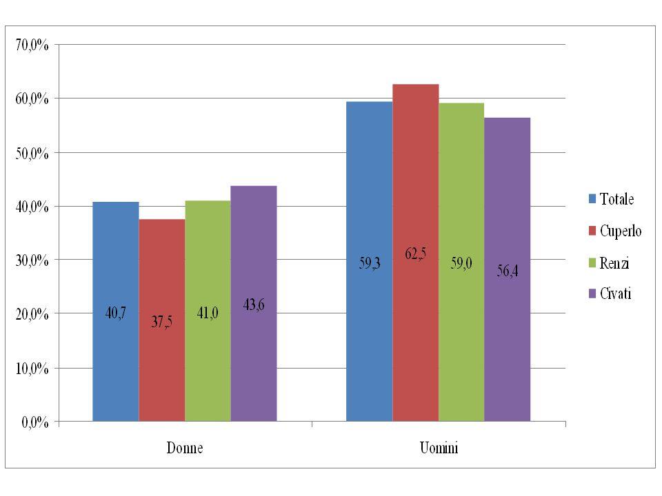 Tabella 3 – Fonti di informazioni per candidato votato (%) CuperloRenziCivatiTotale Tv o radio28,546,428,740,6 Giornali20,3 25,221,0 Partiti o movimenti28,311,611,414,5 Internet6,810,224,511,7 Candidati o comitati8,24,74,65,3 Familiari3,82,9 3,1 Amici o colleghi2,32,91,72,6 Sindacato o associazioni1,70,60,40,7 Associazione culturali – 0,30,60,3 Manifesti o volantini0,2 – 0,1 N60122774813359