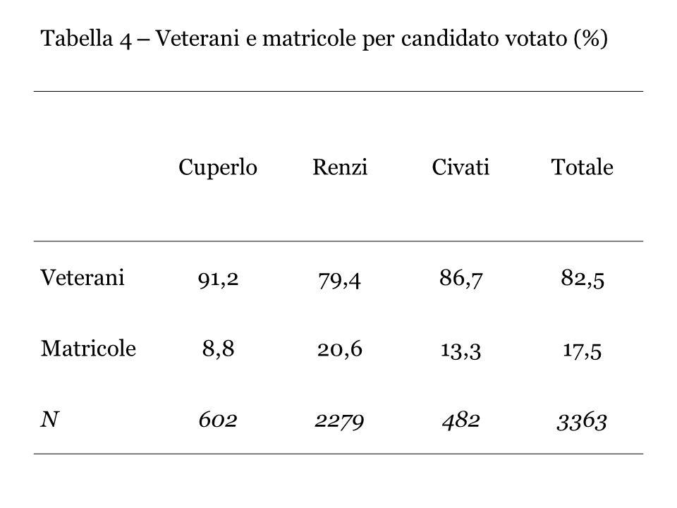 Tabella 4 – Veterani e matricole per candidato votato (%) CuperloRenziCivatiTotale Veterani91,279,486,782,5 Matricole8,820,613,317,5 N60222794823363