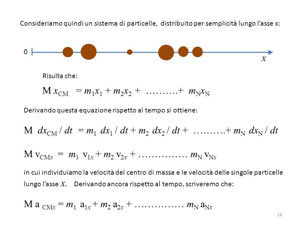 Consideriamo quindi un sistema di particelle, distribuito per semplicità lungo l'asse x: x 0 Risulta che: M x CM = m 1 x 1 + m 2 x 2 + ……….+ m N x N D