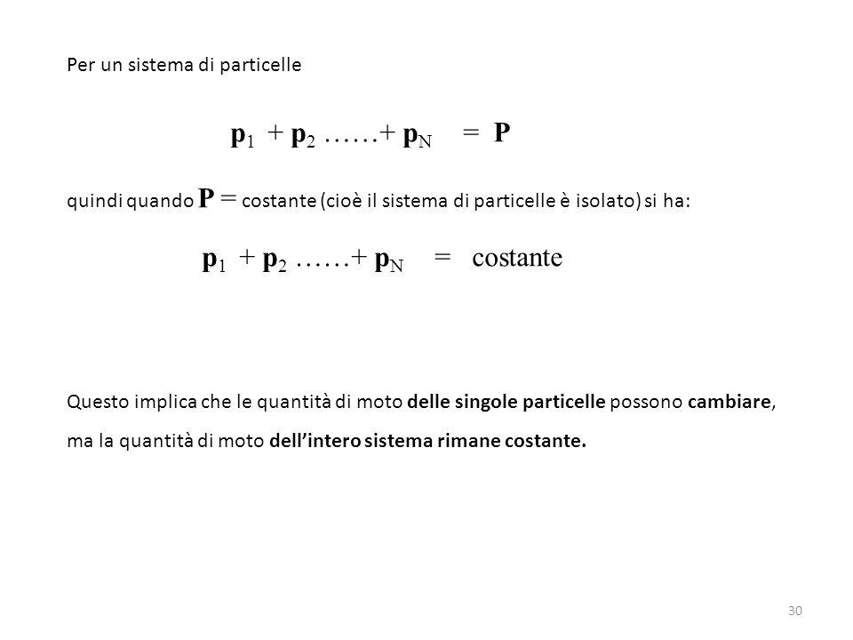 Per un sistema di particelle p 1 + p 2 ……+ p N = P quindi quando P = costante (cioè il sistema di particelle è isolato) si ha: p 1 + p 2 ……+ p N = cos