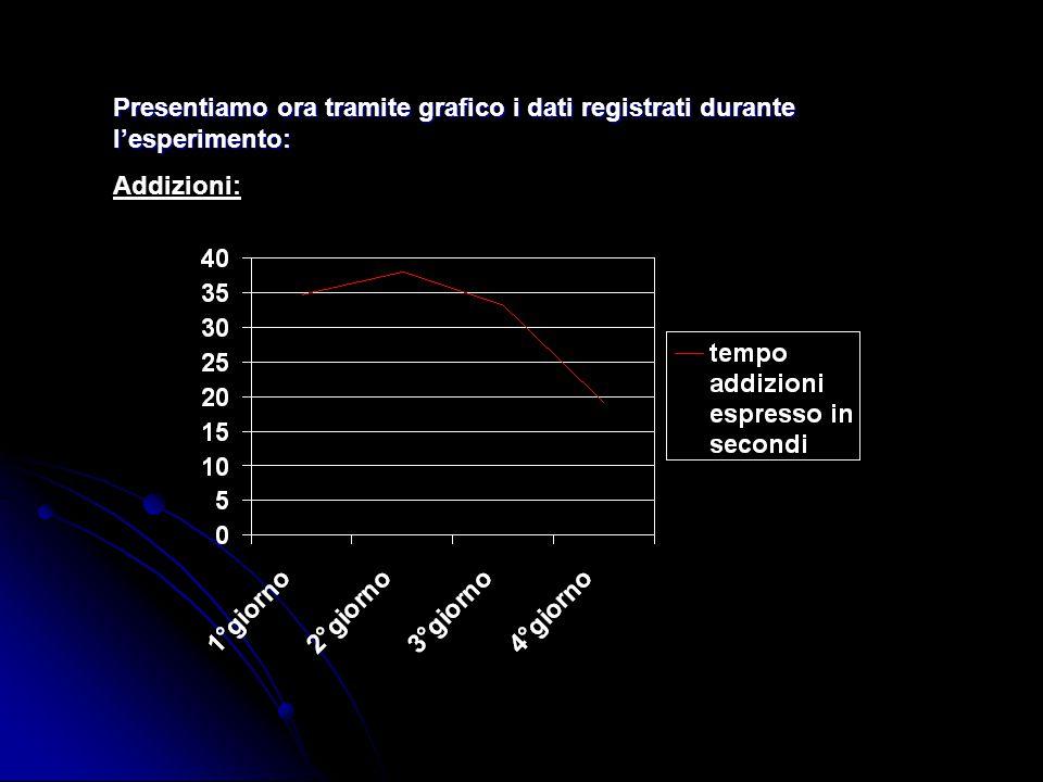 Presentiamo ora tramite grafico i dati registrati durante l'esperimento: Addizioni: