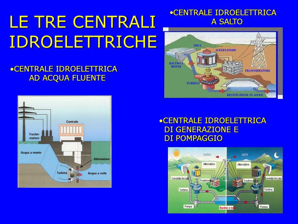 LE TRE CENTRALI IDROELETTRICHE CENTRALE IDROELETTRICA A SALTO A SALTO CENTRALE IDROELETTRICA DI GENERAZIONE E DI POMPAGGIOCENTRALE IDROELETTRICA DI GENERAZIONE E DI POMPAGGIO CENTRALE IDROELETTRICACENTRALE IDROELETTRICA AD ACQUA FLUENTE AD ACQUA FLUENTE