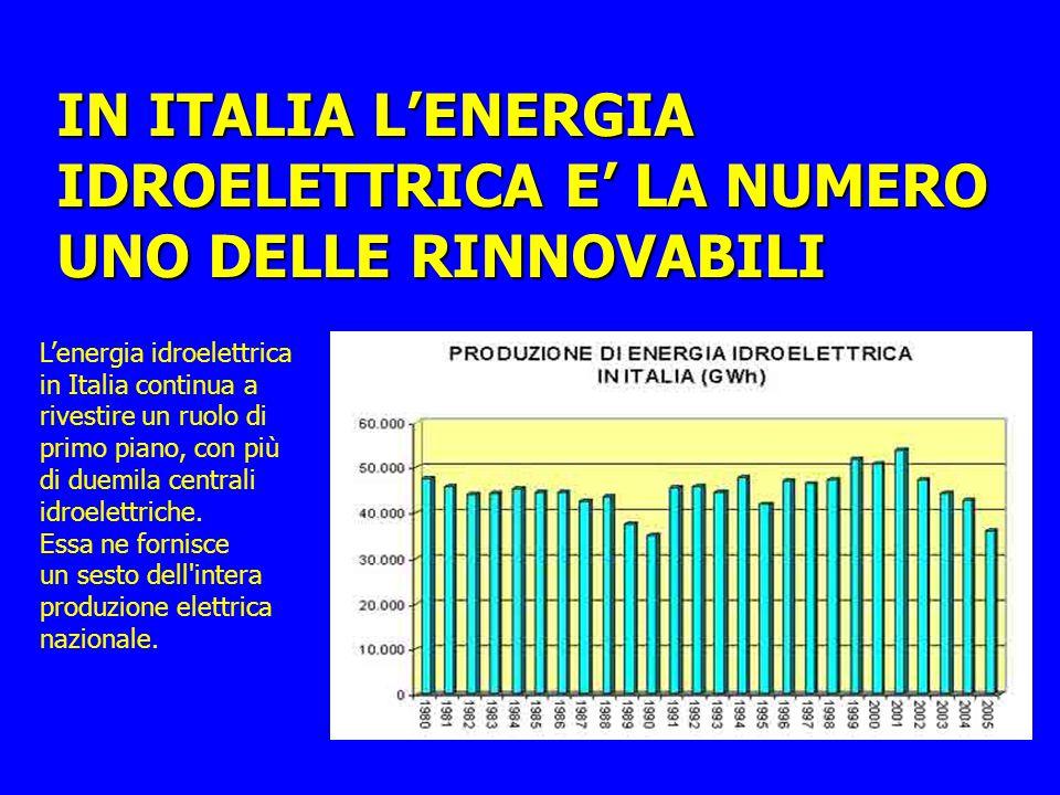 IN ITALIA L'ENERGIA IDROELETTRICA E' LA NUMERO UNO DELLE RINNOVABILI L'energia idroelettrica in Italia continua a rivestire un ruolo di primo piano, con più di duemila centrali idroelettriche.
