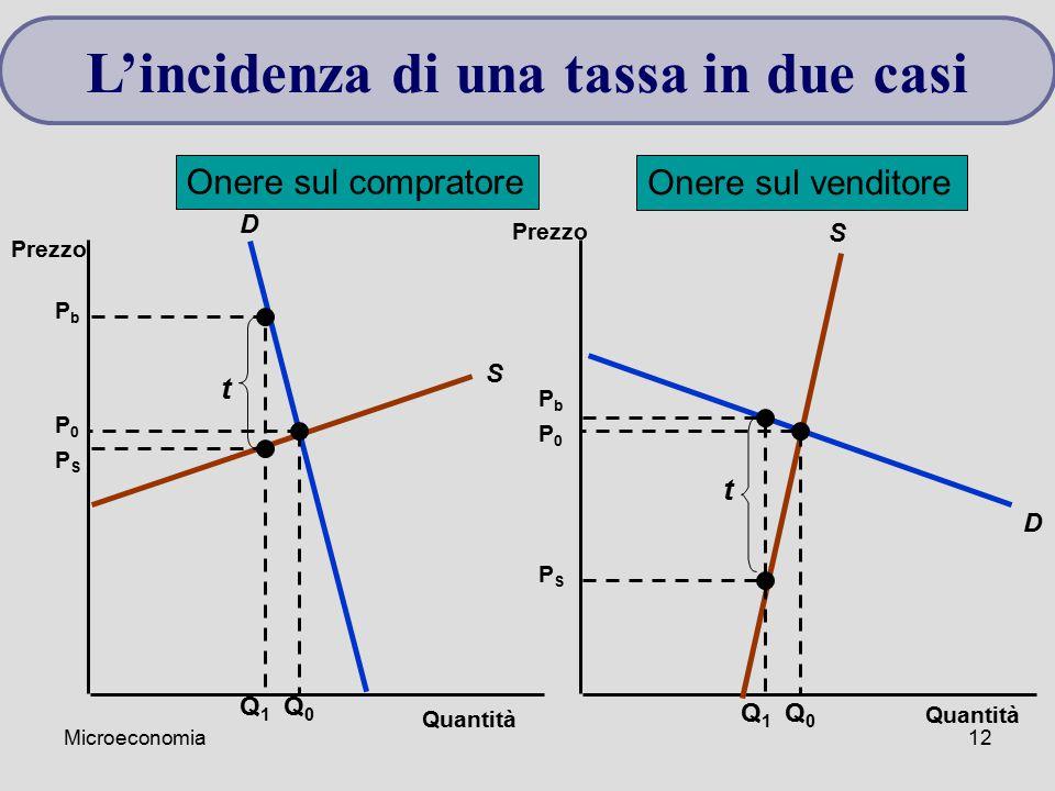 Microeconomia12 L'incidenza di una tassa in due casi Quantità Prezzo S D S D Q0Q0 P0P0 P0P0 Q0Q0 Q1Q1 PbPb PSPS t Q1Q1 PbPb PSPS t Onere sul comprator