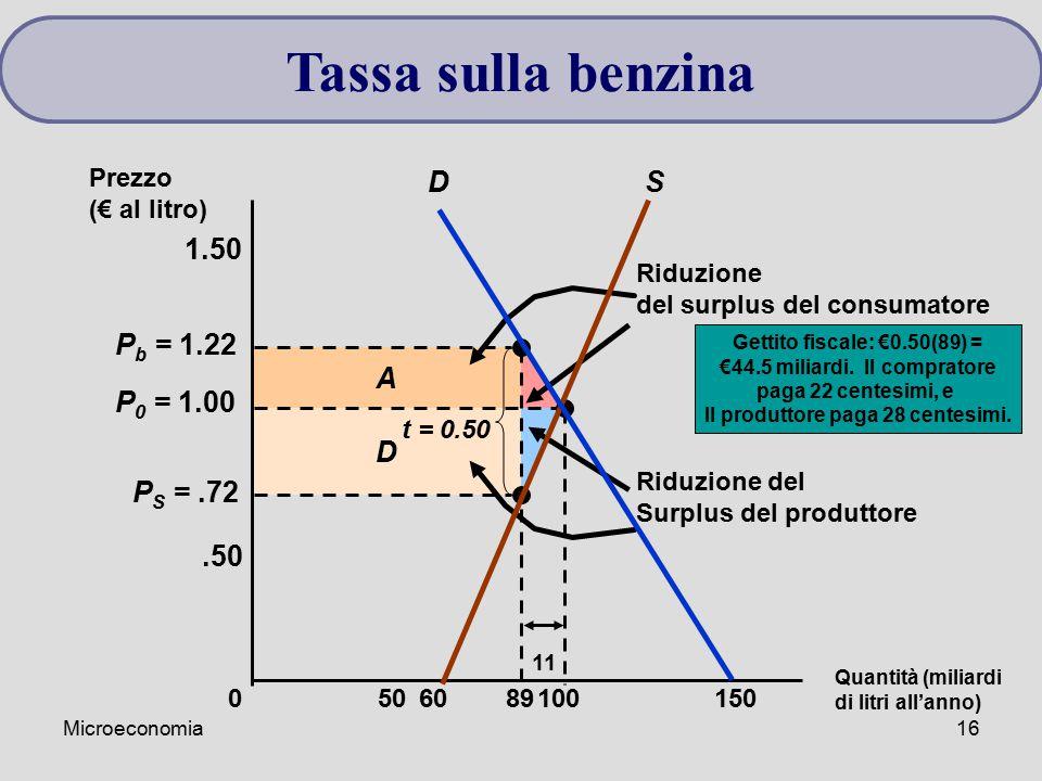 Microeconomia16 Tassa sulla benzina D A Riduzione del surplus del consumatore Riduzione del Surplus del produttore P S =.72 P b = 1.22 Quantità (milia
