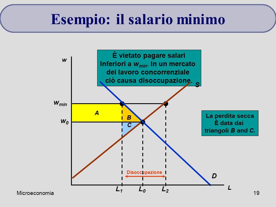 Microeconomia19 Esempio: il salario minimo B La perdita secca È data dai triangoli B and C. C A w min L1L1 L2L2 Disoccupazione È vietato pagare salari