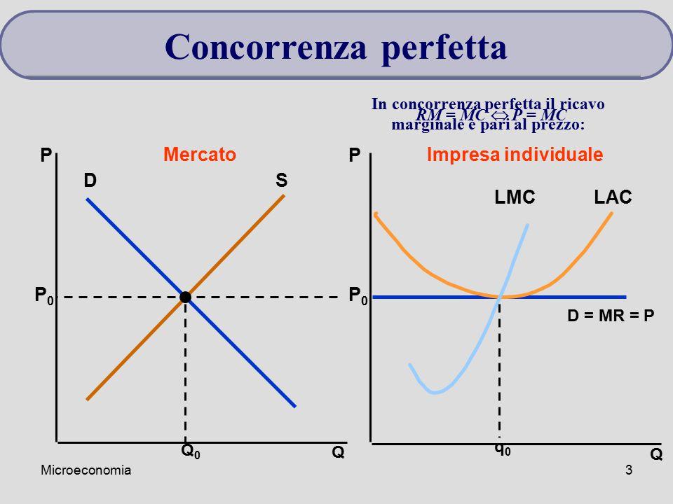 Microeconomia3 Q Q PP MercatoImpresa individuale DS Q0Q0 P0P0 P0P0 D = MR = P q0q0 LACLMC Concorrenza perfetta In concorrenza perfetta il ricavo margi