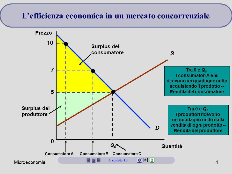 Microeconomia4 L'efficienza economica in un mercato concorrenziale Capitolo 10 Surplus del produttore Tra 0 e Q 0 i produttori ricevono un guadagno ne