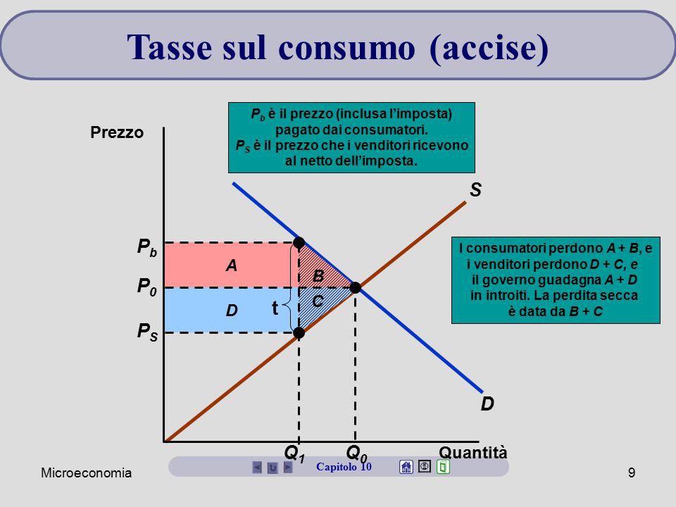Microeconomia9 Tasse sul consumo (accise) Capitolo 10 D S B D A I consumatori perdono A + B, e i venditori perdono D + C, e il governo guadagna A + D
