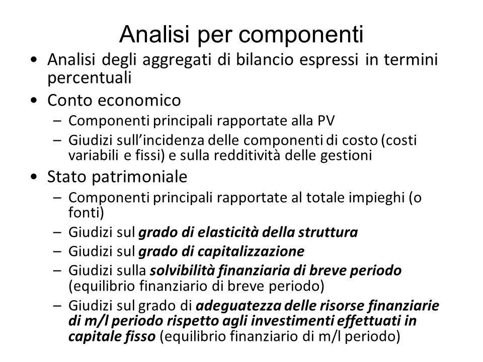 Analisi per componenti Analisi degli aggregati di bilancio espressi in termini percentuali Conto economico –Componenti principali rapportate alla PV –