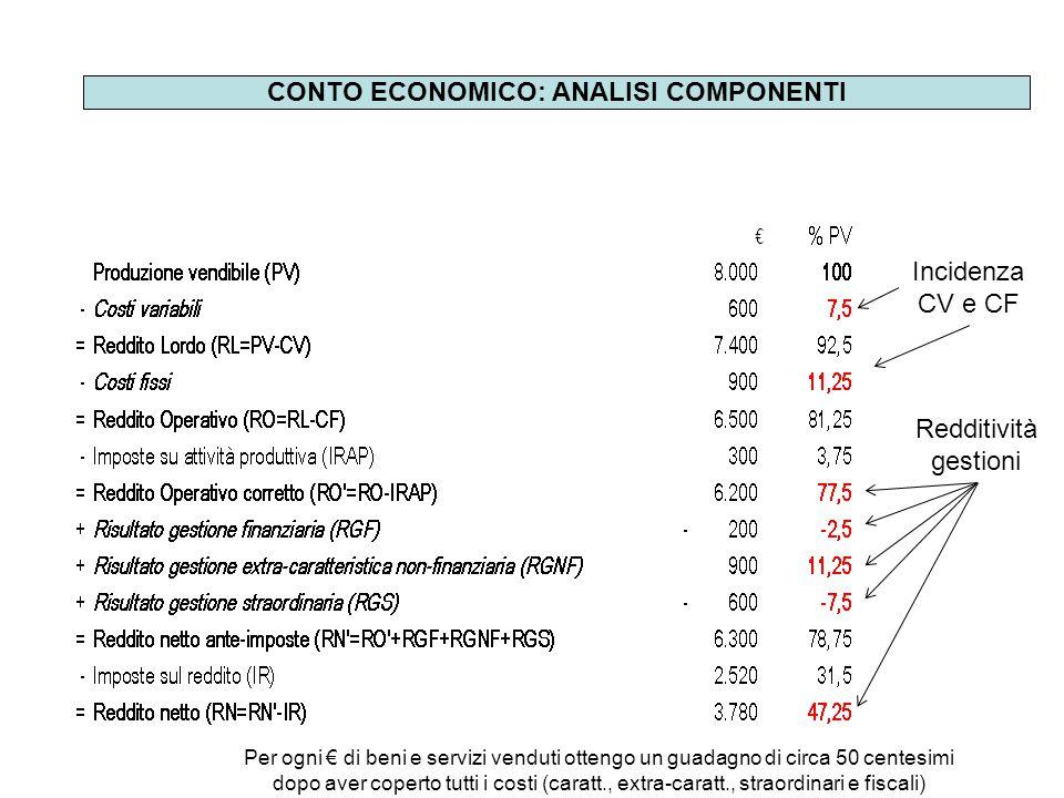 CONTO ECONOMICO: ANALISI COMPONENTI Incidenza CV e CF Redditività gestioni Per ogni € di beni e servizi venduti ottengo un guadagno di circa 50 centes