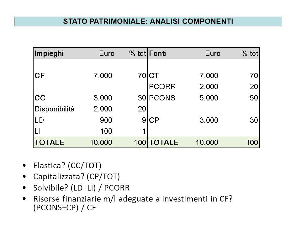 Elastica? (CC/TOT) Capitalizzata? (CP/TOT) Solvibile? (LD+LI) / PCORR Risorse finanziarie m/l adeguate a investimenti in CF? (PCONS+CP) / CF STATO PAT
