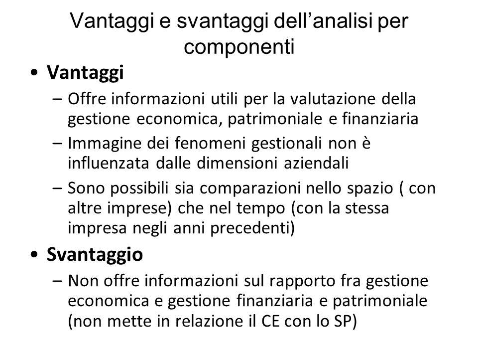 Vantaggi e svantaggi dell'analisi per componenti Vantaggi –Offre informazioni utili per la valutazione della gestione economica, patrimoniale e finanz