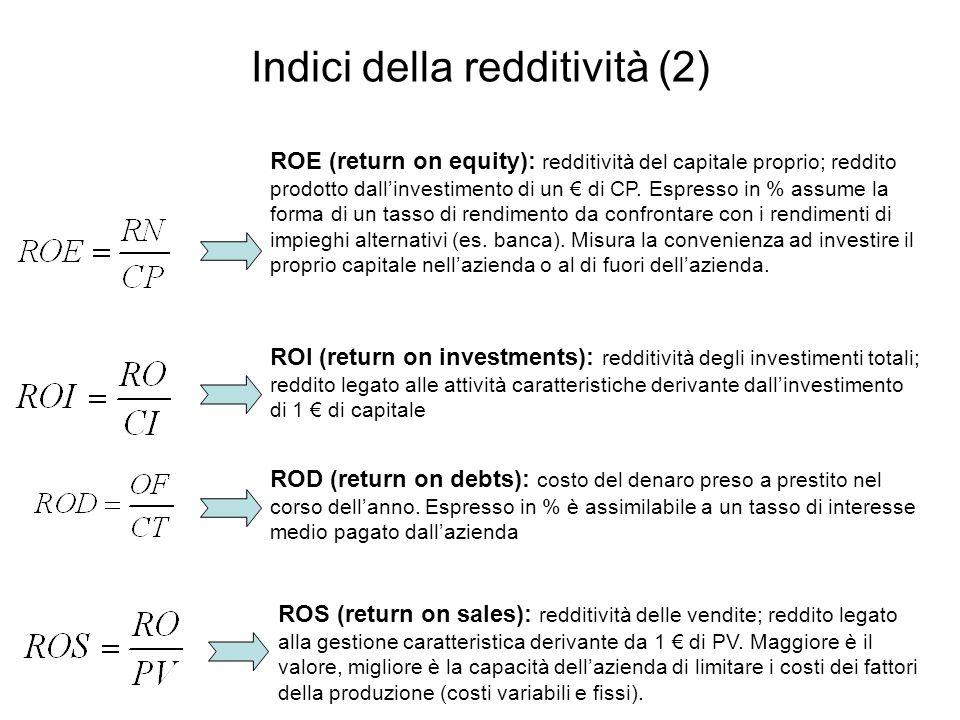 Indici della redditività (2) ROE (return on equity): redditività del capitale proprio; reddito prodotto dall'investimento di un € di CP. Espresso in %