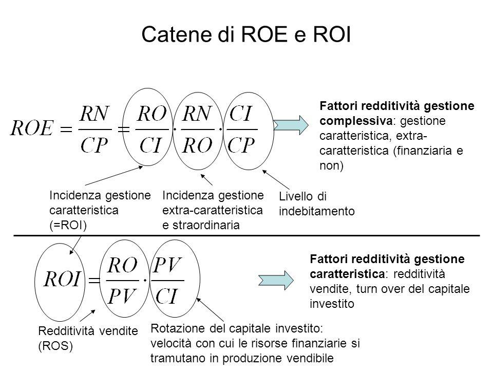 Catene di ROE e ROI Incidenza gestione extra-caratteristica e straordinaria Livello di indebitamento Incidenza gestione caratteristica (=ROI) Fattori