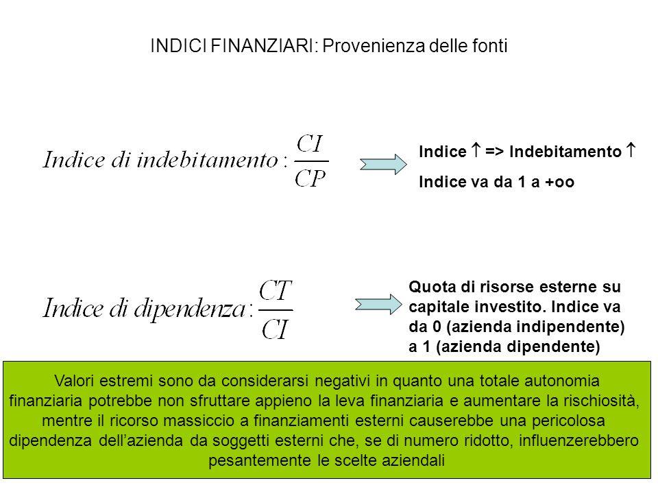 INDICI FINANZIARI: Provenienza delle fonti Indice  => Indebitamento  Indice va da 1 a +oo Quota di risorse esterne su capitale investito. Indice va