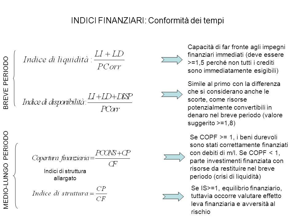 INDICI FINANZIARI: Conformità dei tempi Capacità di far fronte agli impegni finanziari immediati (deve essere >=1,5 perché non tutti i crediti sono im