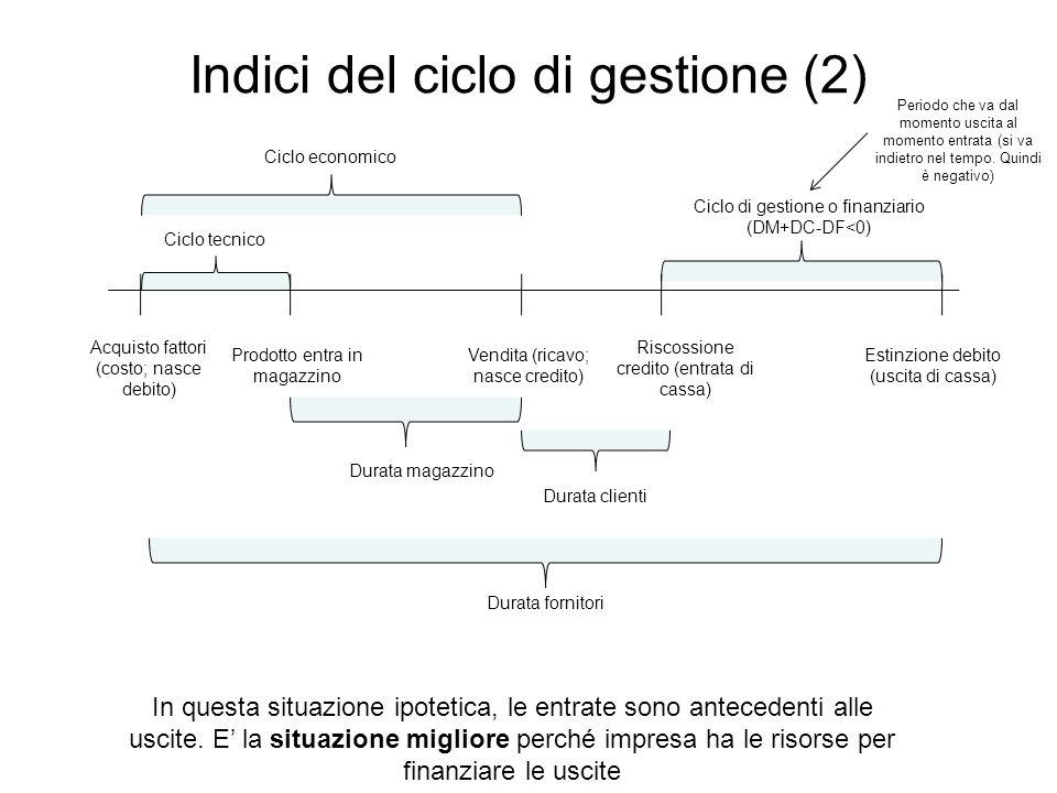 Indici del ciclo di gestione (2) Acquisto fattori (costo; nasce debito) Prodotto entra in magazzino Vendita (ricavo; nasce credito) Riscossione credit